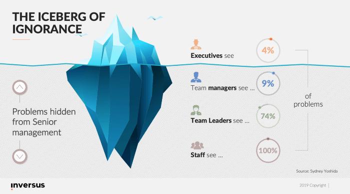 co nowy manager wiedzieć powinien - zasada góry lodowej