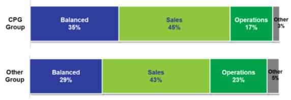 Zaangażowanie różnych funkcji w Sales & Operations Planning