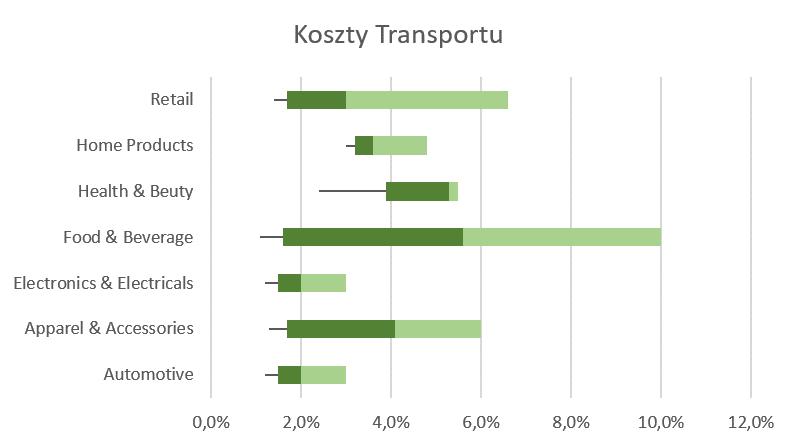 Koszty logistyki - transport