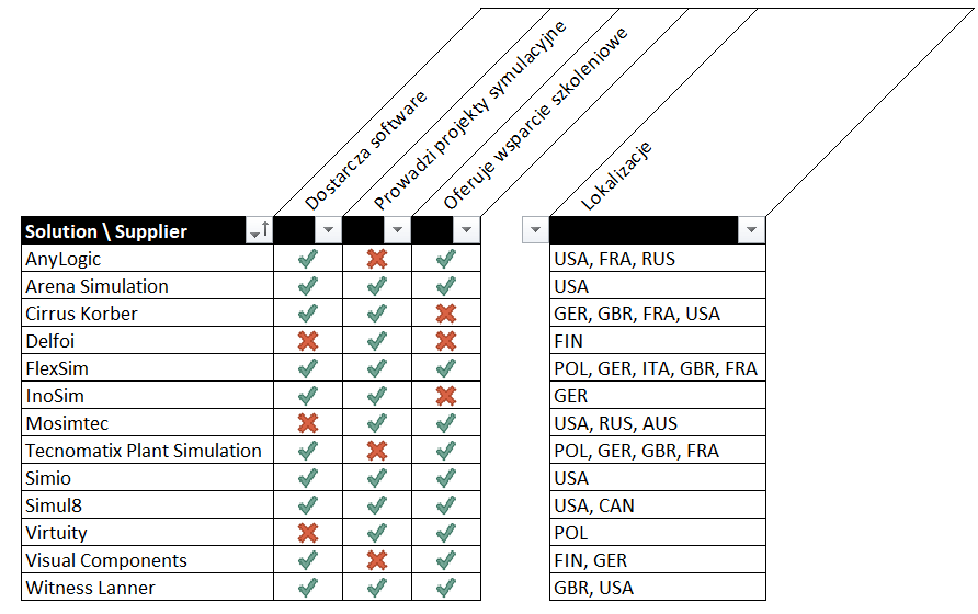 Oprogramowanie do symulacji i wizualizacji procesów